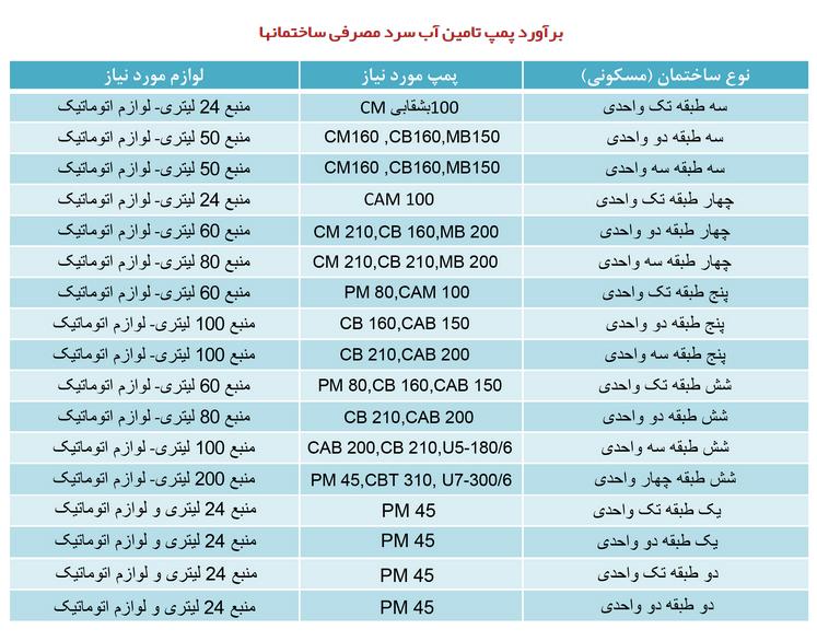 جدول محاسبات پمپ