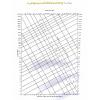 پمپ آب پنتاکس استاندارد صنعتی سری CM