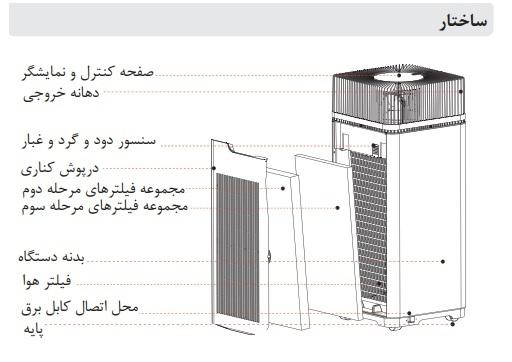 دستگاه تصفیه هوا گازر مدل A80