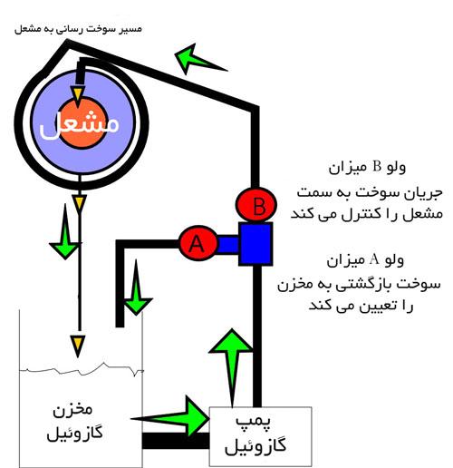نحوه عملکرد پمپ گازوئیل