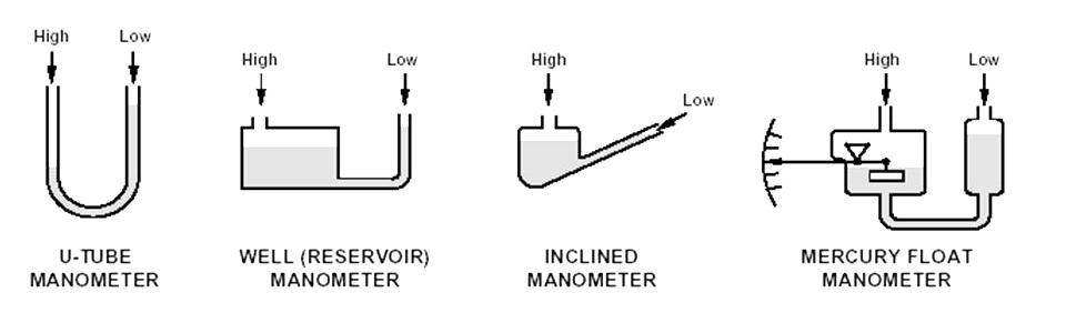 انواع مانومتر