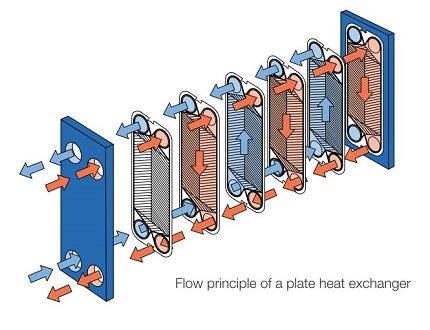 مبدل حرارتی آلفالاوال