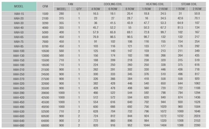 جدول ظرفیت هواساز و ایرواشر شرکت هواساز