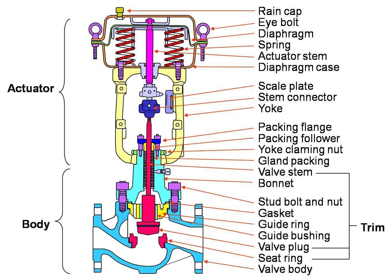 اجزای شیر موتوری