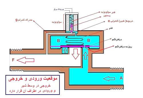 اجزا و عملکرد شیر برقی