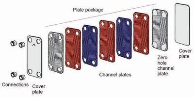 مبدل حرارتی صفحه ای پاراکس مدل wb 27-18