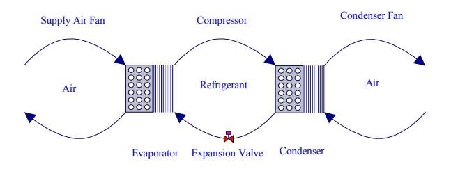 ساختار سیستم تهویه مطبوع