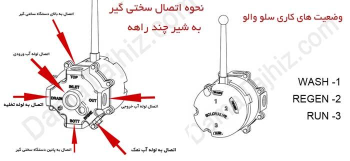 سختی گیر رزینی|محل اتصالات و وضعیت های سلو ولو