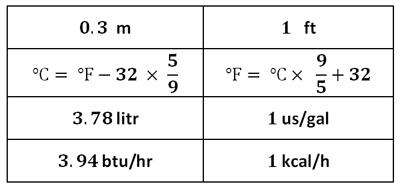 جدول کمکی تبدیل واحد