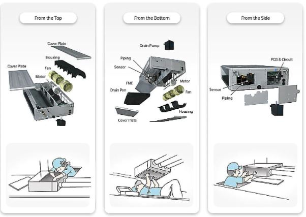 قابلیت دسترسی سریع و آسان از سه جهت برای تعمیر