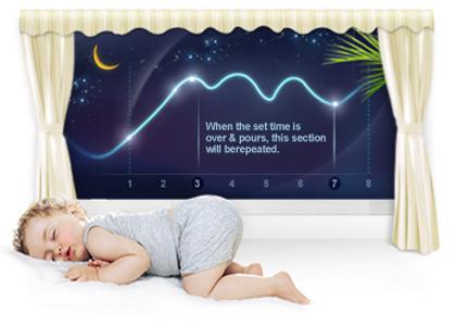 تکنولوژی خواب راحت (Good Sleep) در فناوری Auto Changeover در کولر گازی سامسونگ مدل AR12MQFRBWK/FA