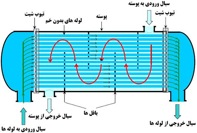 مبدل حرارتی مدل مستقیم یک پاس
