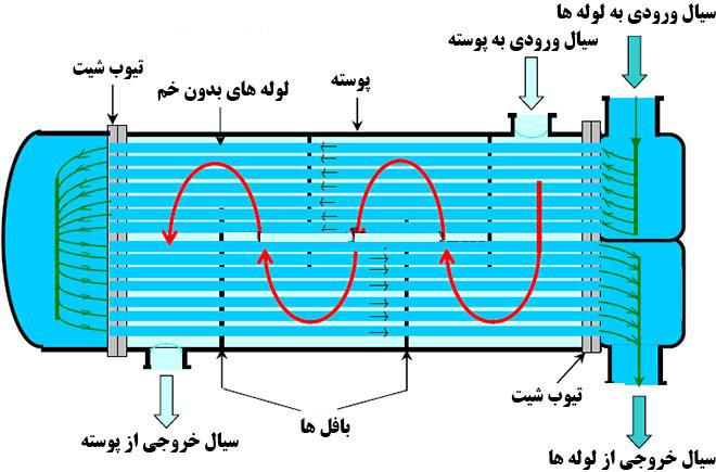 مبدل حرارتی مدل مستقیم دو پاس