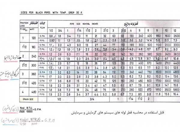 جدول محاسبه قطر لوله های سیستم های گرمایش و سرمایش