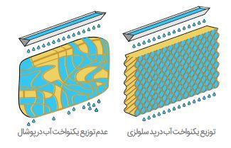 مزایای پد سلولزی نسبت به پد پوشالی