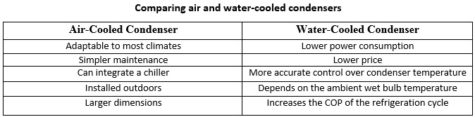 Comparing Air And Water Cooled Condensers