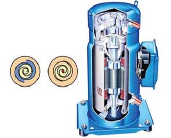 Scroll Compressor