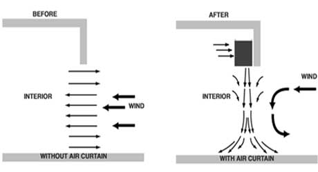 Air Curtain preventing thermal exchange
