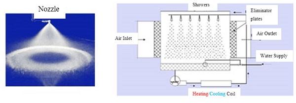 وحدة تنقیة الهواء