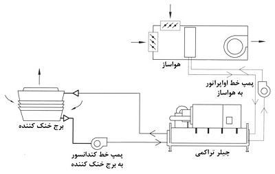 تجهیزات تکمیلی در سیستم تبرید