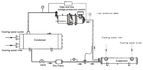 Water Cooled Chiller Refrigeration Cycle