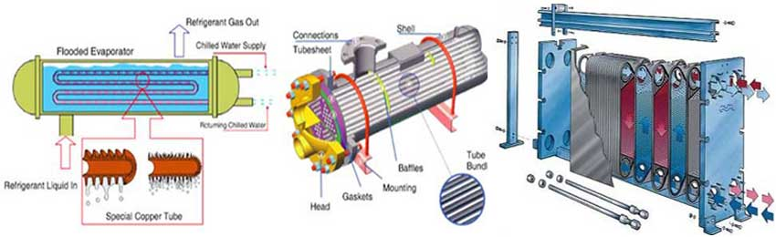 Water Cooled Chiller Evaporator