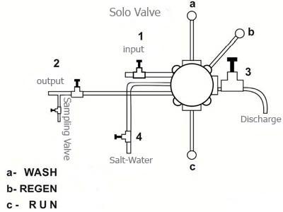 عملکرد شیر سولو در سختی گیر رزینی نیمه اتوماتیک دماتجهیز