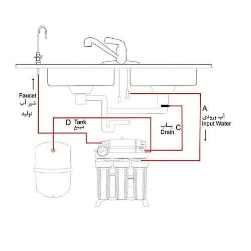 نصب دستگاه تصفیه آب زیرسینکی
