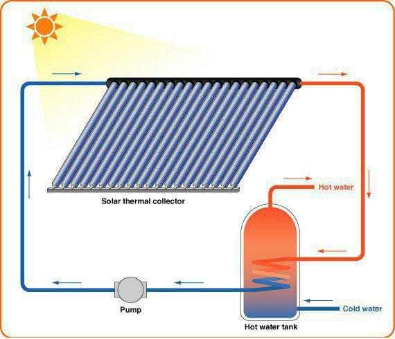 آبگرمکن،آبگرمکن خورشیدی
