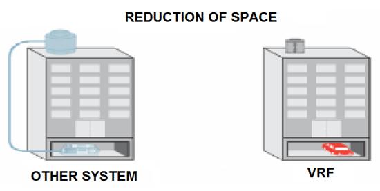 سیستم های VRF (اسپلیت مرکزی) DIKIN