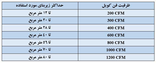 جدول تعیین ظرفیت فن کویل