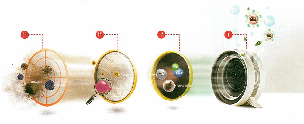 دستگاه تصفیه هوای ال جی مدل مون بلان