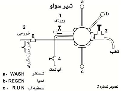 سختی گیر رزینی نیمه اتوماتیک دماتجهیز
