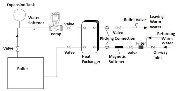 Hepaco Heat Exchanger