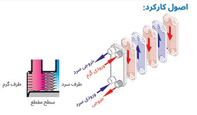 مبدل حرارتی صفحه ای کائوری