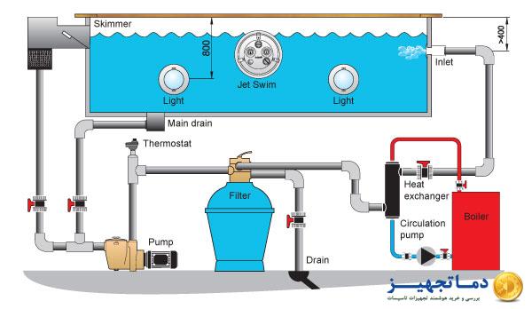 نحوه قرار گیری مبدل حرارتی در سیستم گرمایش استخر