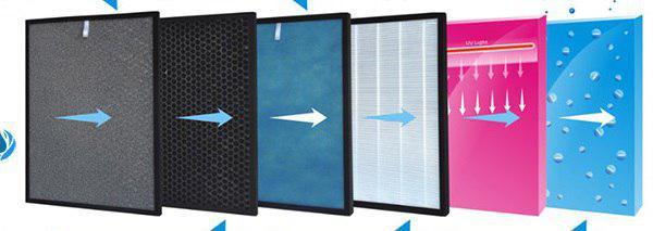 فیلترهای داخلی دستگاه تصفیه هوا خانگی