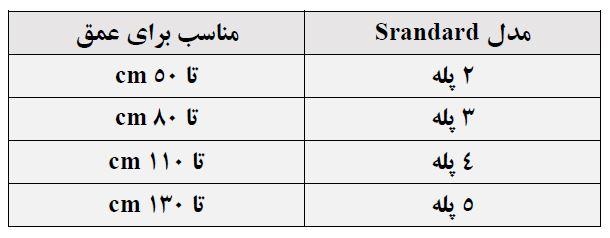 جدول تناسب تعداد پله و عمق استخر نردبان استخر هایپرپول مدل استاندارد