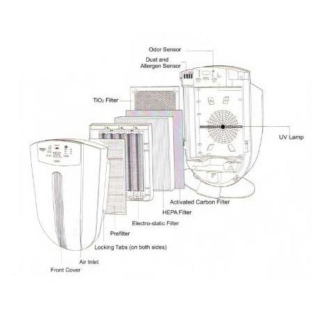 دستگاه تصفیه هوا نئوتک